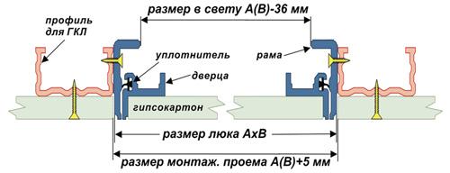 Инструкция-схема установки и монтажу люков под покраску Планшет-Короб